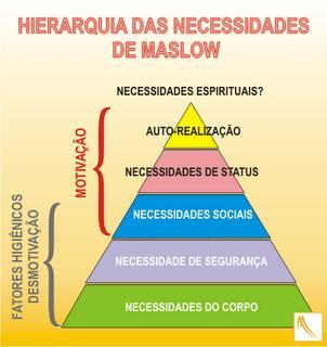 Triangulo de Maslow 02